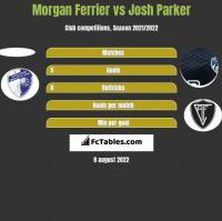Morgan Ferrier vs Josh Parker h2h player stats