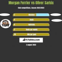 Morgan Ferrier vs Oliver Sarkic h2h player stats