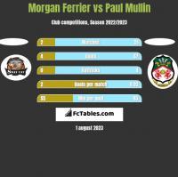Morgan Ferrier vs Paul Mullin h2h player stats