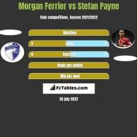 Morgan Ferrier vs Stefan Payne h2h player stats