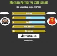 Morgan Ferrier vs Zeli Ismail h2h player stats