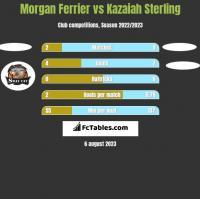 Morgan Ferrier vs Kazaiah Sterling h2h player stats