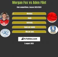 Morgan Fox vs Aden Flint h2h player stats