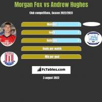 Morgan Fox vs Andrew Hughes h2h player stats