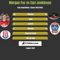 Morgan Fox vs Carl Jenkinson h2h player stats