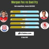 Morgan Fox vs Dael Fry h2h player stats