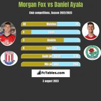 Morgan Fox vs Daniel Ayala h2h player stats