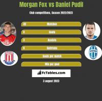 Morgan Fox vs Daniel Pudil h2h player stats