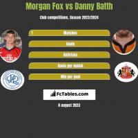 Morgan Fox vs Danny Batth h2h player stats