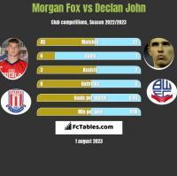 Morgan Fox vs Declan John h2h player stats
