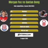 Morgan Fox vs Gaetan Bong h2h player stats