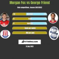 Morgan Fox vs George Friend h2h player stats