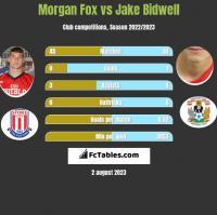 Morgan Fox vs Jake Bidwell h2h player stats