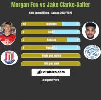 Morgan Fox vs Jake Clarke-Salter h2h player stats
