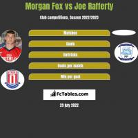 Morgan Fox vs Joe Rafferty h2h player stats