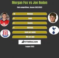Morgan Fox vs Joe Rodon h2h player stats