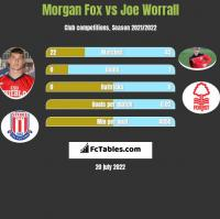 Morgan Fox vs Joe Worrall h2h player stats