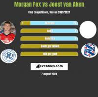 Morgan Fox vs Joost van Aken h2h player stats
