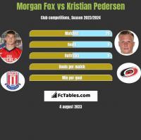 Morgan Fox vs Kristian Pedersen h2h player stats
