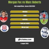 Morgan Fox vs Marc Roberts h2h player stats