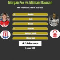 Morgan Fox vs Michael Dawson h2h player stats