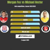 Morgan Fox vs Michael Hector h2h player stats