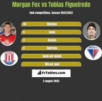 Morgan Fox vs Tobias Figueiredo h2h player stats