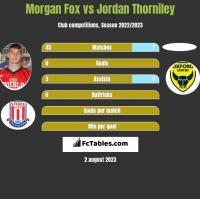Morgan Fox vs Jordan Thorniley h2h player stats