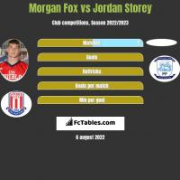 Morgan Fox vs Jordan Storey h2h player stats