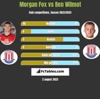Morgan Fox vs Ben Wilmot h2h player stats