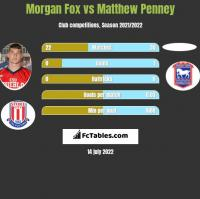 Morgan Fox vs Matthew Penney h2h player stats