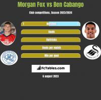 Morgan Fox vs Ben Cabango h2h player stats