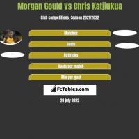 Morgan Gould vs Chris Katjiukua h2h player stats
