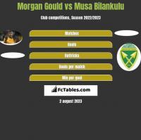 Morgan Gould vs Musa Bilankulu h2h player stats