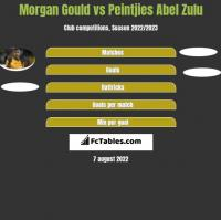 Morgan Gould vs Peintjies Abel Zulu h2h player stats