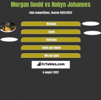 Morgan Gould vs Robyn Johannes h2h player stats