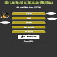 Morgan Gould vs Sibusiso Mthethwa h2h player stats