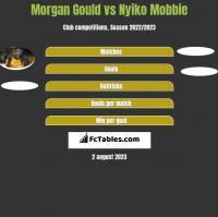 Morgan Gould vs Nyiko Mobbie h2h player stats