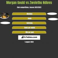 Morgan Gould vs Zwelethu Ndlovu h2h player stats
