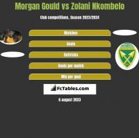 Morgan Gould vs Zolani Nkombelo h2h player stats