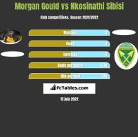 Morgan Gould vs Nkosinathi Sibisi h2h player stats
