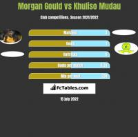 Morgan Gould vs Khuliso Mudau h2h player stats