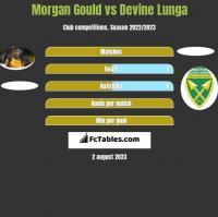Morgan Gould vs Devine Lunga h2h player stats