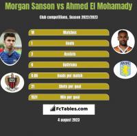 Morgan Sanson vs Ahmed El Mohamady h2h player stats