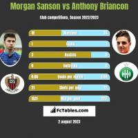 Morgan Sanson vs Anthony Briancon h2h player stats