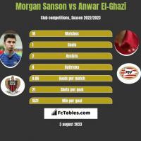Morgan Sanson vs Anwar El-Ghazi h2h player stats