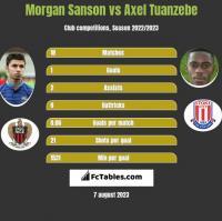 Morgan Sanson vs Axel Tuanzebe h2h player stats