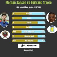 Morgan Sanson vs Bertrand Traore h2h player stats