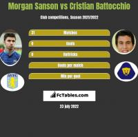 Morgan Sanson vs Cristian Battocchio h2h player stats