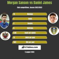 Morgan Sanson vs Daniel James h2h player stats